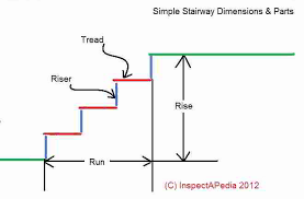 Alternate Tread Stairs Design How To Build Steps U0026 Stairs Calculations For Stair Rise Run
