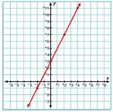 grade 6 functions and graphing overview