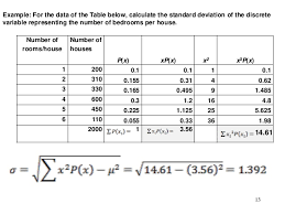 Normal Distribution Table Calculator Probability Distributions For Discrete Variables