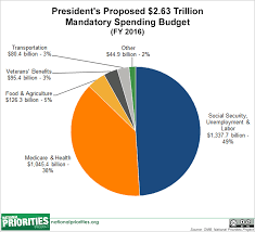 Fiscal Year 2014 National Debt President S 2016 Budget In Pictures