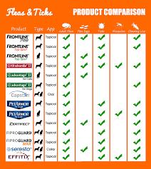 6 best tick u0026 flea treatments for dogs u2014 the ultimate guide