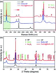 1600 Sf To Sm by Fe 3 O 4 Quantum Dot Decorated Mos 2 Nanosheet Arrays On Graphite