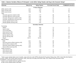 withdrawal of haloperidol thioridazine and lorazepam in the