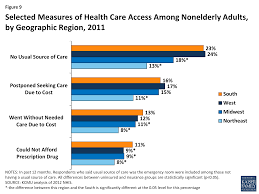 health coverage and care in the south in 2014 and beyond the