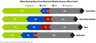 study offers a deep dive into ways homebuyers use the web