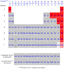 How Many Elements Are There In The Periodic Table Periodic Table Of The Elements Gases