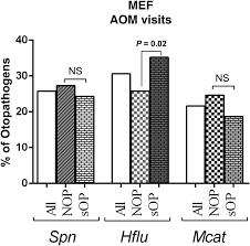 epidemiology of acute otitis media in the postpneumococcal