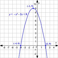 analysing quadratic equations and graphing their parabolas