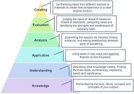 Critical thinking skills include interpretation  analysis    SOCI