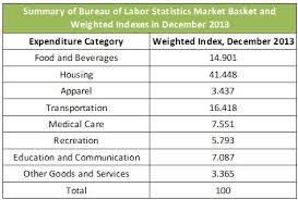 us bureau of labor statistics cpi definition of consumer price index cpi higher rock education