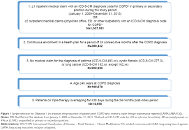 Icd 9 Blind Full Text Initiation Of Triple Therapy Maintenance Treatment