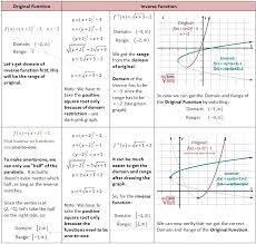 Graphing Square Root Functions Worksheet Inverses Of Functions She Math