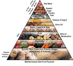 the many benefits of a mediterranean diet u2022 italia living