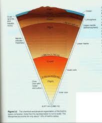 Earths Interior Diagram Why Does The Earth Have A Liquid Core U2013 Starts With A Bang