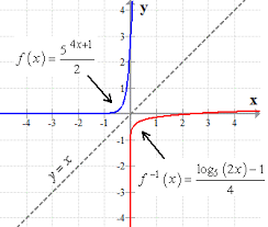 inverse of exponential function u2013 chilimath