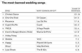 songs played at weddings the ultimate playlist of banned wedding songs neatorama