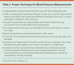 Design Options For Home Visiting Evaluation Severe Asymptomatic Hypertension Evaluation And Treatment