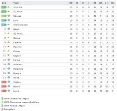 premier league results table and fixtures italian serie a league table and results meeruthiya gangsters full