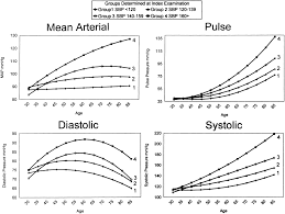 Blood Pressure Map Hemodynamic Patterns Of Age Related Changes In Blood Pressure