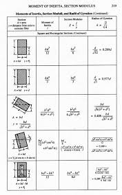 cross sectional moment of inertia mhp1a jpg