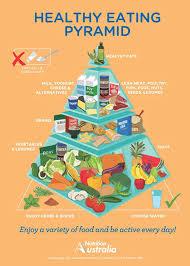 the healthy eating pyramid life education