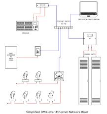 wiring diagram cat5 to dmx dolgular com