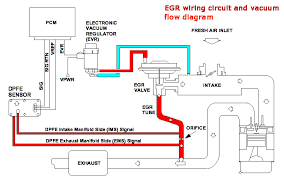ford ranger egr valve problems p1408 fault code repair means cleaning egr valve passages and