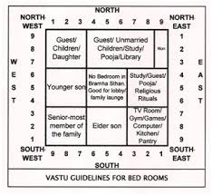 Vasthu For Master Bedroom Complete Guide To Vastu Shastra For Placing The Bed In A Bedroom