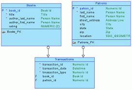 tutorial oracle data modeler data modeler tutorial modeling for a small database