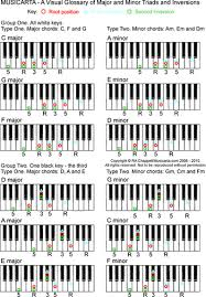 keyboard chords tutorial for beginners natural minor scales chart piano education piano u will be