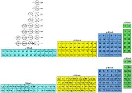 Periodic Table Diagram Quantum Number Periodic Table Chemogenesis