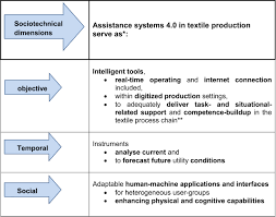 sociotechnical systems in the textile industry i com