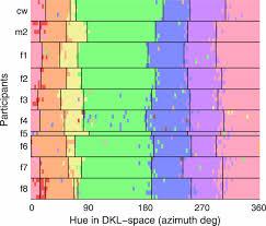 categorical sensitivity to color differences jov arvo journals