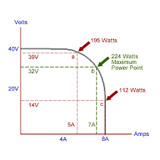 explanation of what mppt of a solar panel means