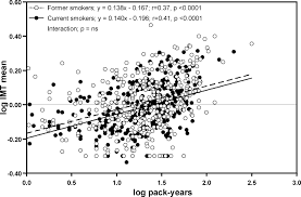 effects of timing and extent of smoking type of cigarettes and