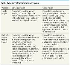 the uses of gamification to motivate behavior change jama