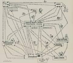 Harvard Map The Disney Recipe