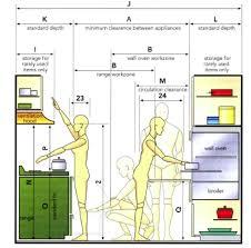 Ergonomic Kitchen Design Anthropometric Data For An Ergonomic Kitchen Design Ideas
