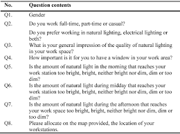 appraisal of the visual environment in an industrial factory a