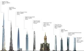 27 meters in feet the world u0027s tallest tower will dwarf the burj khalifa at over 1