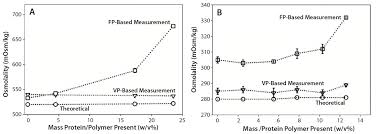osmolality measurements for high concentration protein u2013polymer