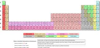 Periodic Table Abbreviations Printable Periodic Tables
