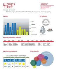 Infographic Resume Samples by Sample Infographic Resume From Venngage Template Infographic Http