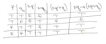 Pq Truth Table Solution Construct A Truth Table For Q U0026amp 8594 P V Q Is