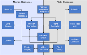 swap c optimized systems size weight power and cost aerospace
