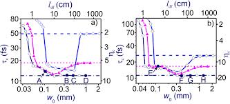 asymptotically one dimensional dynamics of high peak power