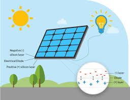 solar power u0026 projects for kids u0026 teens letsgosolar com