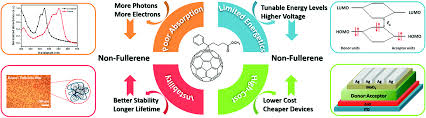 molecular electron acceptors for efficient fullerene free organic
