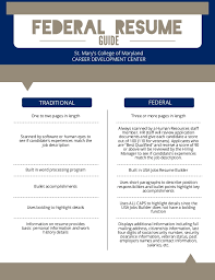 Usa Job Resume Builder by Federal Resume Guide