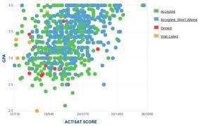 csudh map csudh gpa sat scores and act scores for admission